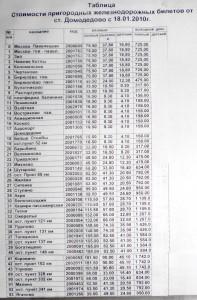 Цены на проезд в электропоездах с 18.01.2010