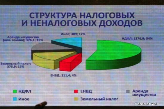 Доходы городского округа Домодедово