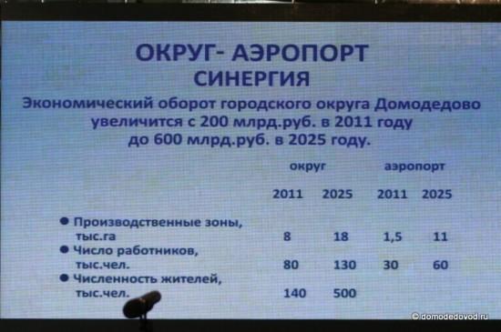 Рост аэропорта и округа Домодедово