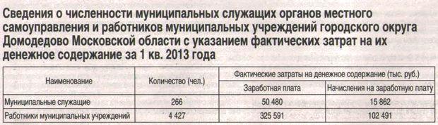 Зарплата муниципальных служащих городского округа Домодедово