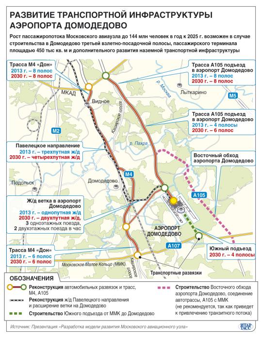 Развитие транспортной инфраструктуры аэропорта Домодедово Инфографика ИТАР-ТАСС.