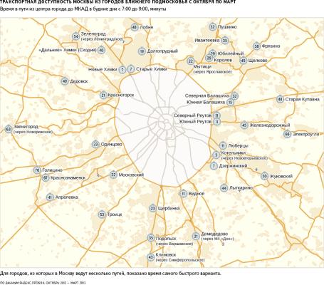 Транспортная доступность городов Подмосковья