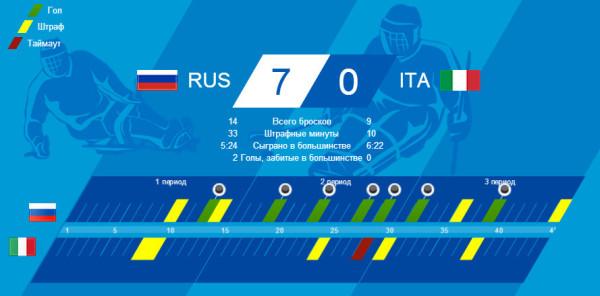 Сборная России по следж-хоккею разгромила команду Италии Фото: sochi2014.com