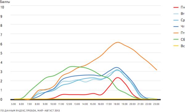 График распределения загруженности дорог по дням недели