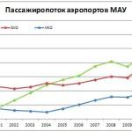 Аэропорт Домодедово: 10 лет лидерства
