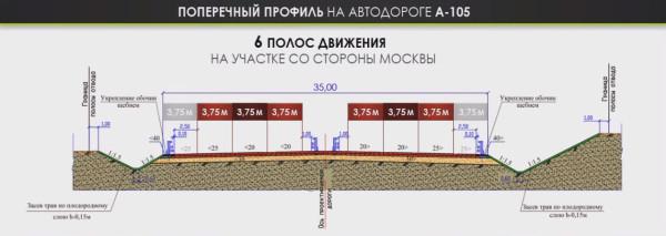 Поперечный профильн на автодороге А-105 со стороны Москвы