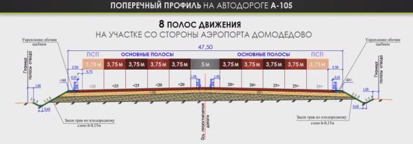 Поперечный профиль на автодороге А-105 со стороны аэропорта Домодедово