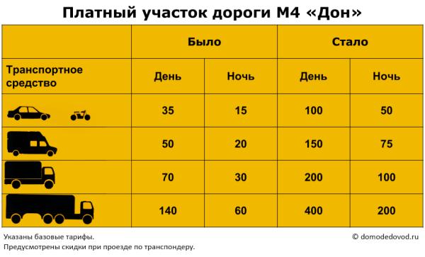 Тарифы на проезд по платному участку дороги М4 Дон в Московской области