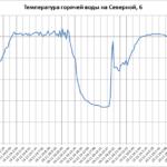 В Домодедово произошло аварийное отключение тепла + дополнения