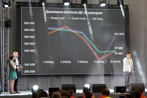 Эпизод деловой игры в аэропорту Домодедово