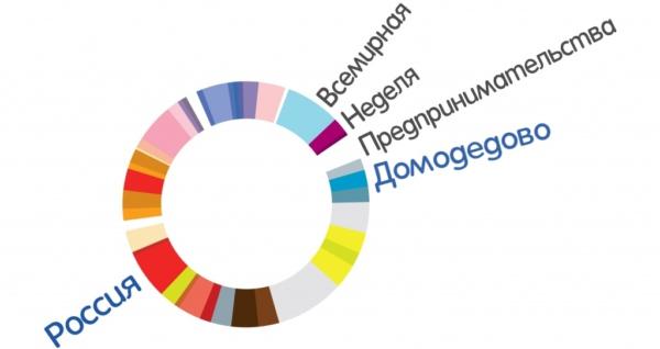 Всемирная неделя предпринимательства в Домодедово 2017