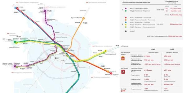 Схема диаметров Москвы и Подмосковья