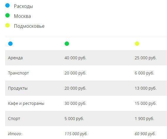 Юлия Загитов, Сравни.ру, таблица