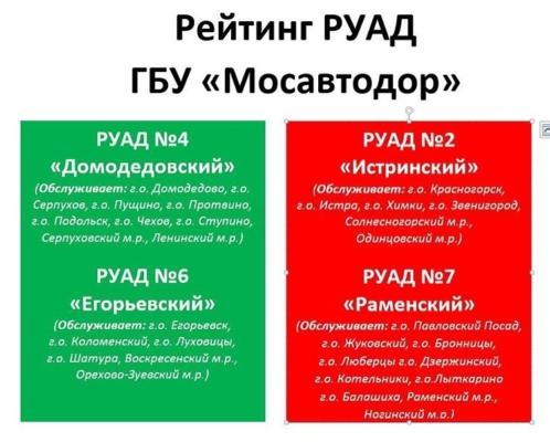 Госадмтехнадзор составил рейтинг подразделений «Мосавтодора»