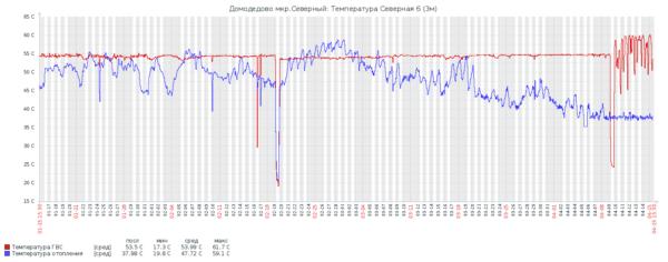 График температуры горячей воды