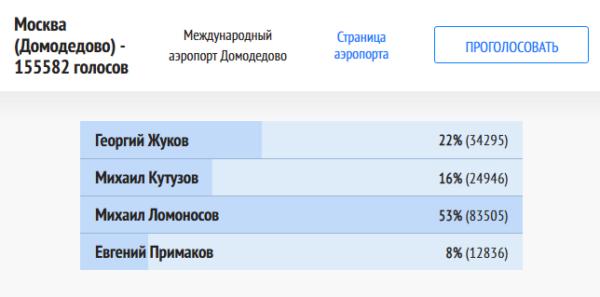 Результаты голосования за имя для аэропорта Домодедово