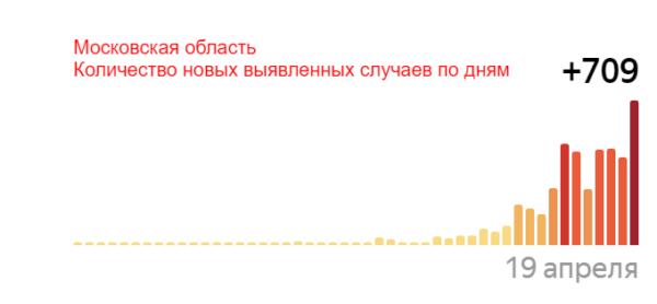 Число новых случаев заболевания в Московской области
