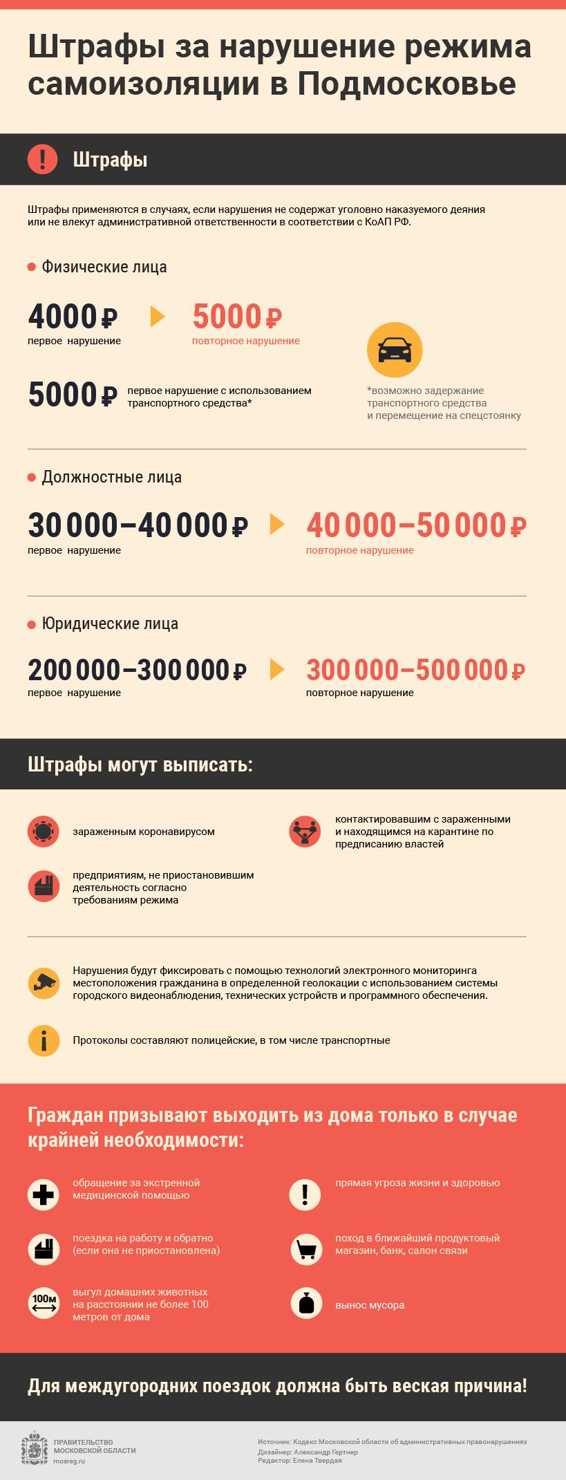 Штрафы за нарушение режима самоизоляции в Московской области