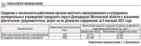 Сколько получают сотрудники администрации г.о. Домодедово